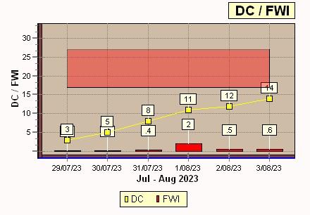 FWI-DCF