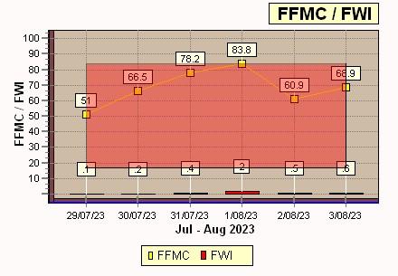 FWI-FFMC