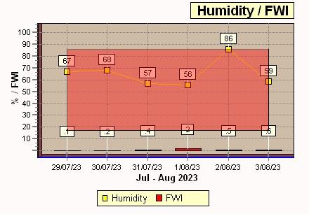 FWI-Humidity