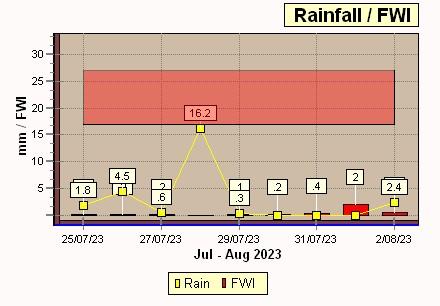 FWI-Rainfall