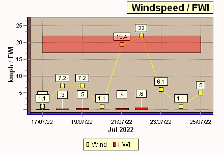 FWI-Wind Speed